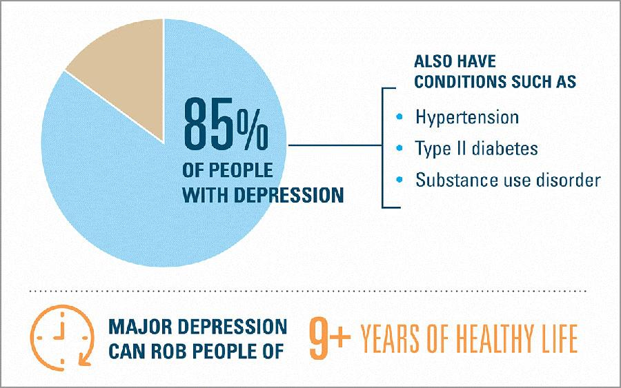 Major depression can rob people of 9 plus years of healthy life. 85% of people with depression also ahve conditions such as: hypertension, type 2 diabetes and substance use disorder