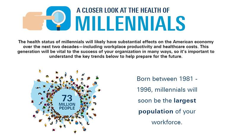A closer look at the healh of millenials