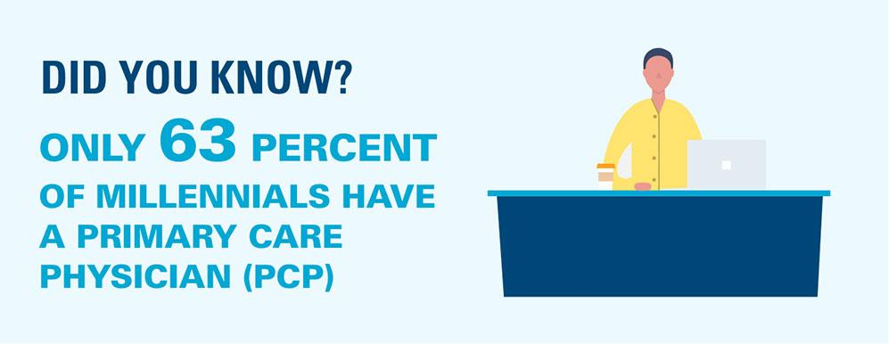 Did you know only 63% of millennials have a primary care physician (PCP)