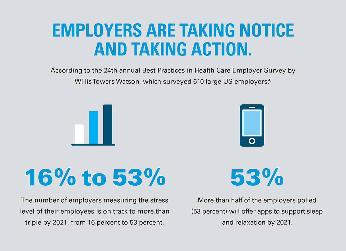 The number of employers measuring stress levels will triple by 2021; 53% will offer apps to help with sleep and relaxation