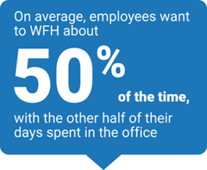 On average, employees want to WFH 50% of the time.