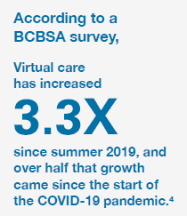 virtual care increased 3.3x