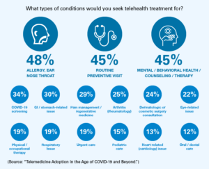 Chart showing conditions that use telehealth