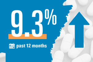 9.3% increase in Arkansas